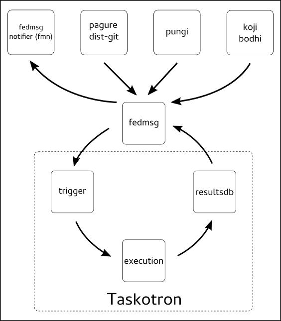 Taskotron Execution Flow and Interactions
